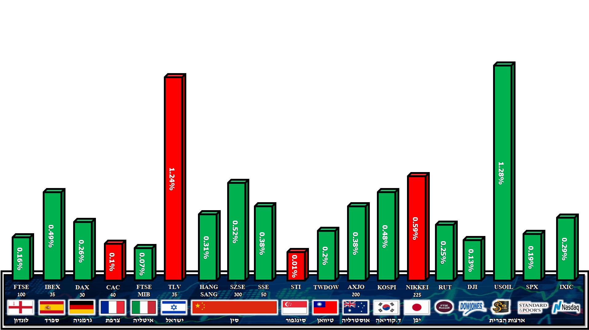 מדדים 14.02.2020 B
