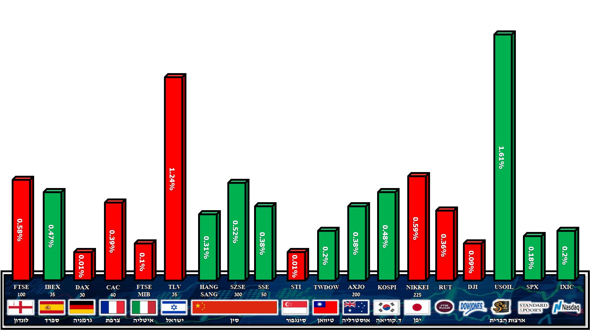 מדדים 15.02.2020