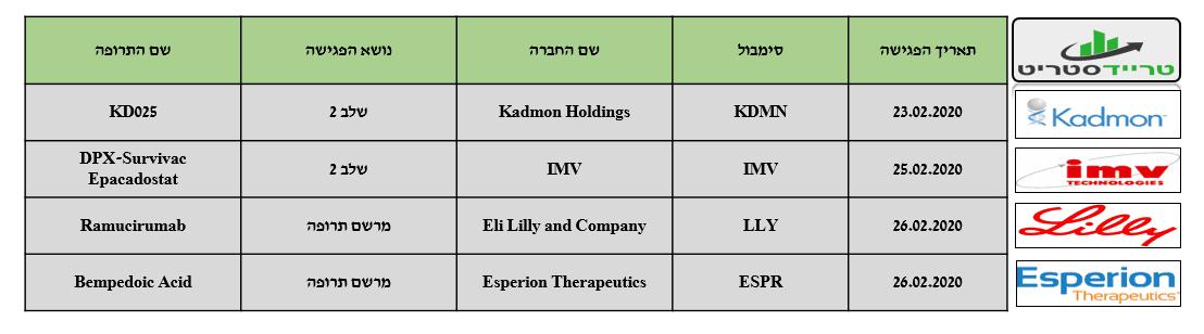 פגישות FDA שבוע 9