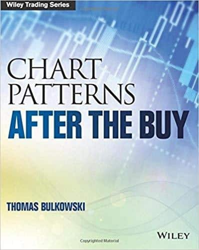 CHARTS PATERNS AFTER THE BUY