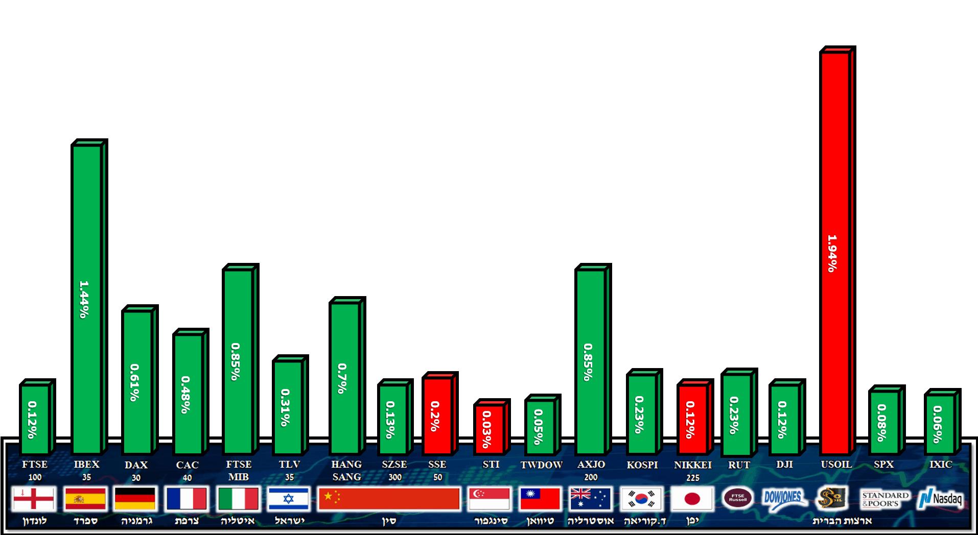 מדדים 07.10.2020